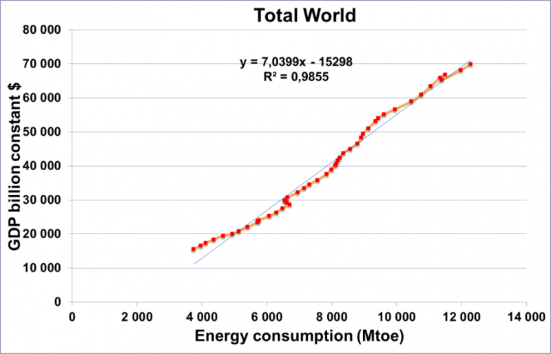 Nom : gdp_energy.png