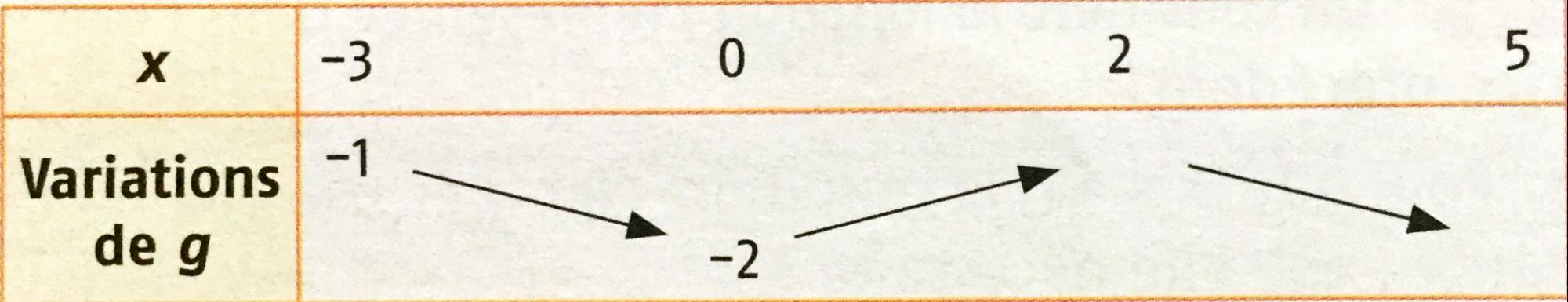 Fonction Avec Tableau De Variation