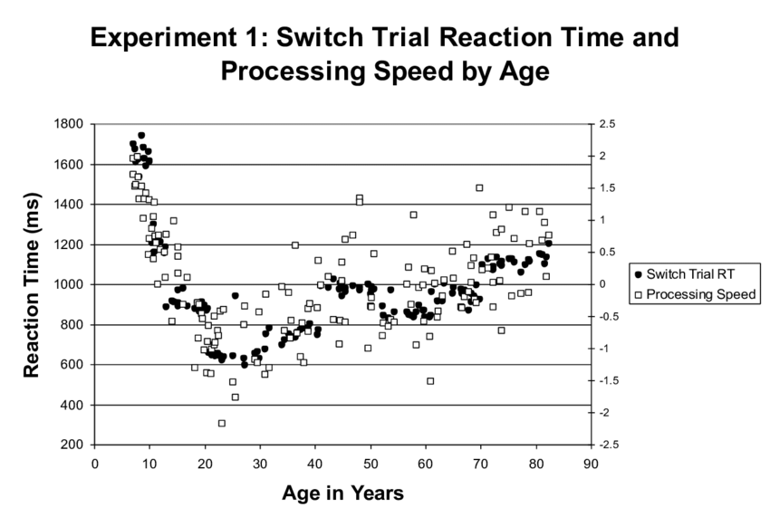 Nom : Scatter-plot-of-switch-trial-reaction-time-and-processing-speed-by-age-for-Experiment-1.png